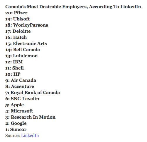 « LinkedIn Most In-Demand Employers Index Canada (...) », Huffington Post, 10-13-2012