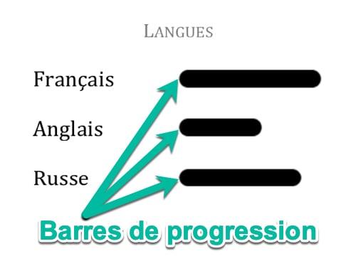 Utiliser des barres de progression pour les langues du CV