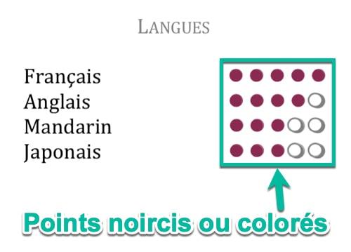 Utiliser des points noircis ou colorés pour les langues du CV