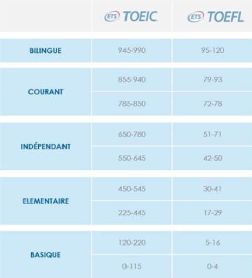 Extrait du tableau d'Explora Langues sur les niveaux TOEIC® et TOEFL®