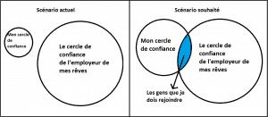 Image 2 cercles de confiance
