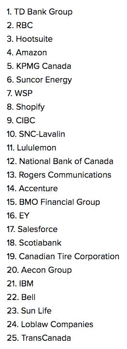 Entreprises les plus convoitées par les Canadiens selon LinkedIn (2018)