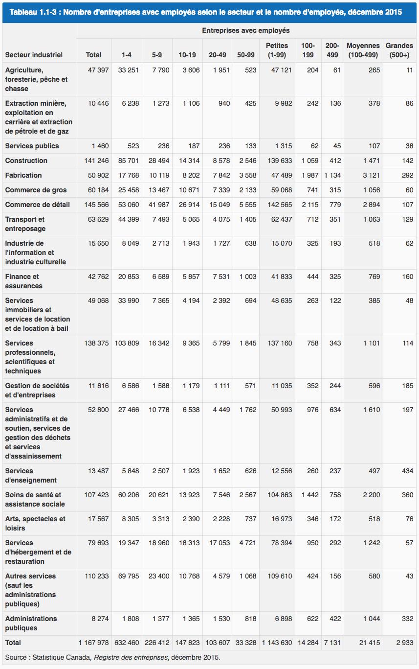 Répartition du nombre d'entreprises selon le secteur d'activité et le nombre d'employés (Canada, 2015)