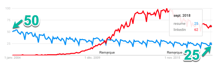 CV vs. LinkedIn au Canada (Google Trends, 2004 à 2018)