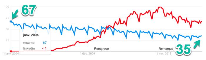 CV vs. LinkedIn aux États-Unis (Google Trends, 2004 à 2018)
