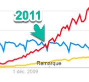 CV vs. LinkedIn au Canada en 2011 (Google Trends)