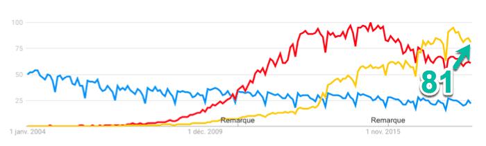 CV vs. LinkedIn vs, Indeed au Canada (Google Trends, 2004 à 2018)