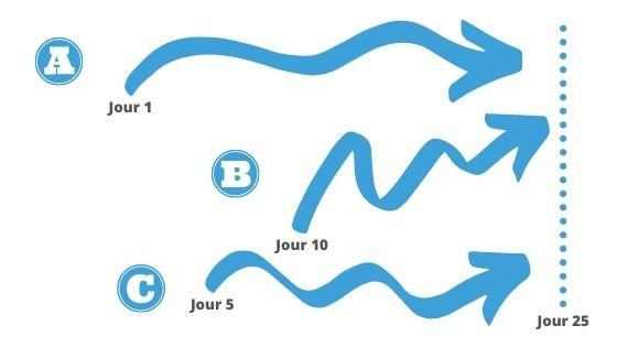 Processus de candidatures, les plans A, B et C